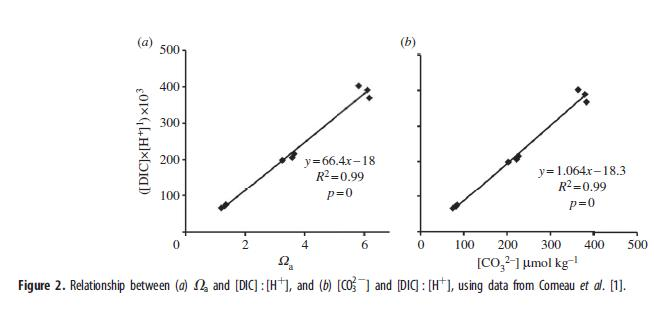 Is Aragonite Saturation State (Ωa) the Best Way to Describe Calcification Rate?
