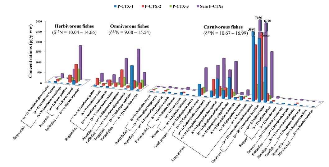 Concentrations of the three toxins measured, and their sum, in a range of species from the complex reef food web.
