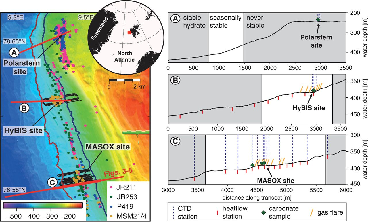 Reevaluating of Hydrate-Controlled Methane Seepage from Study off Svalbard
