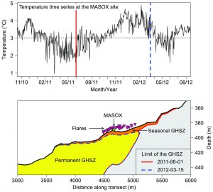 Fig 2. Temperature and the GHSZ. (Top) Daily means of bottom-water temperature recorded by the MASOX observatory. The times when the extent of the GHSZ was at its maximum and minimum are marked by solid red and dashed blue lines, respectively. (Bottom)  The seasonal dynamics of the GHSZ.  Driven by changes in bottom-water temperature, the GHSZ advances and retreats in the course of the year. The solid red lines and the dashed blue lines indicate maximum and minimum extents of the GHSZ, respectively. The area in which gas hydrates are stable in the long-term is shaded in yellow. The difference between maximum and minimum extents of the hydrate stability zone is shaded in orange and corresponds to the seasonal GHSZ, in which gas hydrate dissociation and formation alternate periodically. The triangles filled in magenta represent the projected locations of all flares detected within 1000 m of the transect line. The green diamond shows the position of the MASOX observatory.