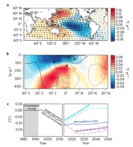 Figure 3.  a. Sea Surface Temperature (SST) and ocean circulation trends from model experiments from 1992 to 2011, in good agreement to observed trends.  b. Model experiment output showing meridional overturning circulation (cooling at surface and heat uptake at depth).  c. Future projections of surface air temperature trends, depending on the persistence of wind trends.  If the current strengthened wind trends continue until 2020, surface air temperatures are expected  to cool.