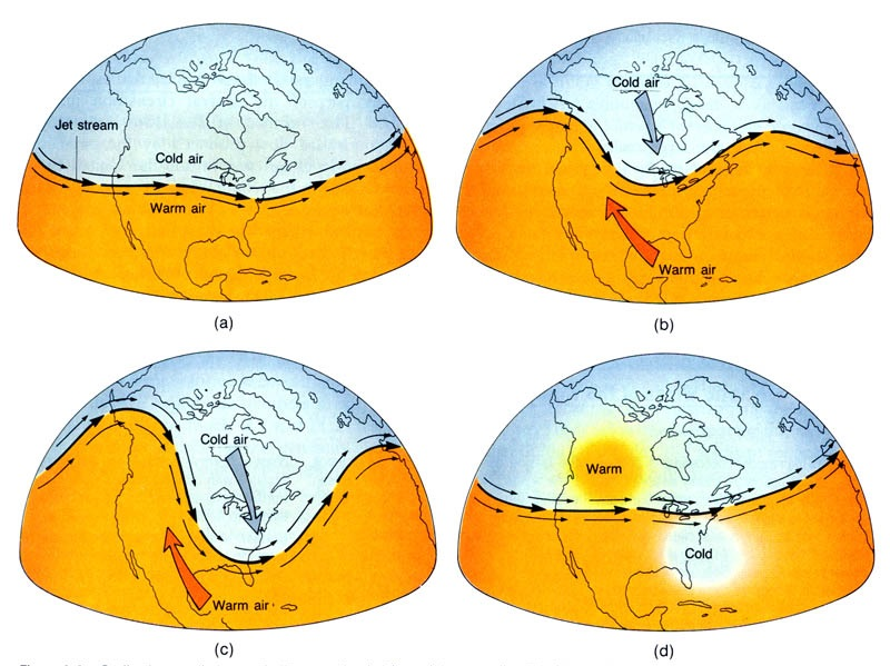 Fig 2. Rossby waves in the North Hemisphere. (Source: NOAA)