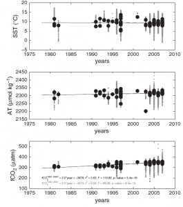 Figure 2. Temperature, ALK (as AT in this figure), and fCO2 over time.