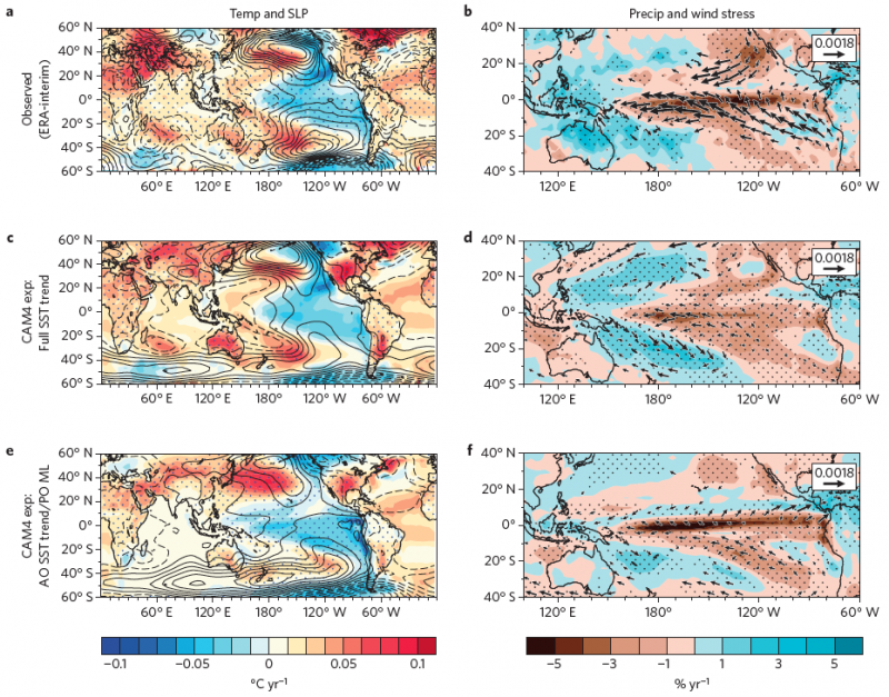 Figure 1. Temperature, sea-level pressure, precipitation and wind stress patterns 1992 - 2011.  Observed patterns (a,b); CAM4 experiment with global sea surface temperature forcing (c,d); CAM4 experiment with Atlantic Ocean sea surface temperature forcing and Pacific Ocean mixed layer (e,f).