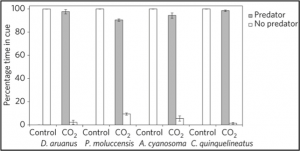 "Living dangerously. Preference of four species of juvenile reef fish from control and seep (CO2) reefs for water treated with ""predatory"" odors. The vertical axis is the percent of time a given species fish spent in the treated or control stream. Seep fish show a clear preference for predatory odors, while their counterparts in control reefs completelyavoid predatory odors."
