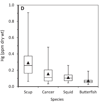 Figure 5: Average concentrations of mercury (parts per million dry weight) in common prey species for sharks and skates reveal that scup are the most contaminated food item, followed by cancer crab, squid and butterfish. The smooth dogfish's preference for cancer crab above all other prey and the spiny dogfish's preference for butterfish partially explains the difference in mercury levels observed for the two species.