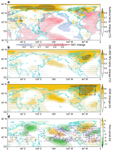 Figure 2. (a) Observed annual mean surface temperature trends per decade, (b) temperature trends in the upper atmosphere, (c) atmospheric pressure trends, (d) movement of air mass shown by purple arrows.