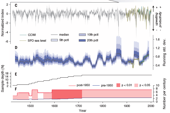 Figure 3.  The California Current Winter Index (CCWI) reconstruction from tree ring chronologies (C.) and running standard deviation (D.).  Sample depth (E.) shows how many blue oak tree ring data contribute to the CCWI reconstruction.  Also shown are the number per century of extreme negative California Current Winter Index events, reported as pre and post-1950.