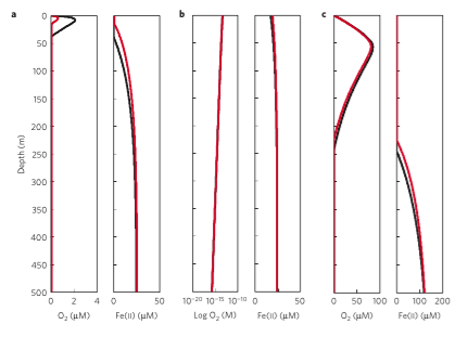 Mixing it up. Model of oxygen by production as determined by Fe(II) mixing. Red is with an experimentally determined toxicity paramater and black is without. a) and b) represent moderate an high coastal mixing environments, while c) shows and open ocean scenario.