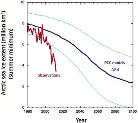 Figure 3. The predicted (thin blue lines are uncertainty bands and thick blue line is the mean; prediction was made in 2007) and observed (red lines) annual minimum sea ice extent (1979-2012).