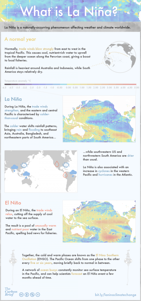 Figure 1. What is El Niño and La Niña?  Figure from The Carbon Brief (http://www.carbonbrief.org/media/372498/la-nina.png)