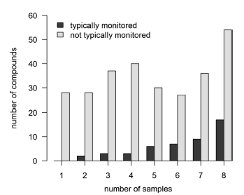 The number of typically monitored and unmonitored compounds found in each of the 8 dolphin blubber samples analyzed