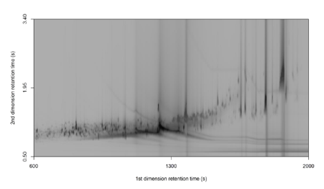 Example 2-dimensional chromatogram for one dolphin blubber sample. Each point represents a unique contaminant.