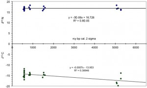 Image 3: Image 3: δ15N and δ13C over time.  Taken directly from paper: Murray et al., 2015