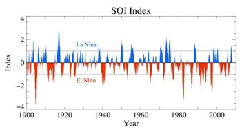 Figure 1: A plot of the Southern Oscillation Index (SOI) derived from pressure measurements at Tahiti and Darwin. Negative (red) values show El Niño events, while positive (blue) values show La Niña events. (Source: NIWA)