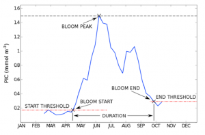 Figure 3: An example at how the researchers identified the phenology of a coccolithophore bloom using satellite data and their computation algorithms.