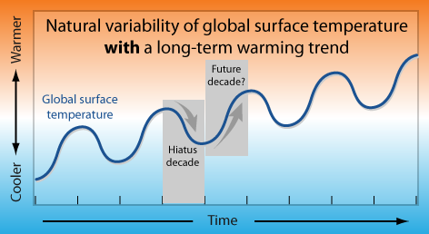 Global temperatures: an uphill battle of warm vs. cold