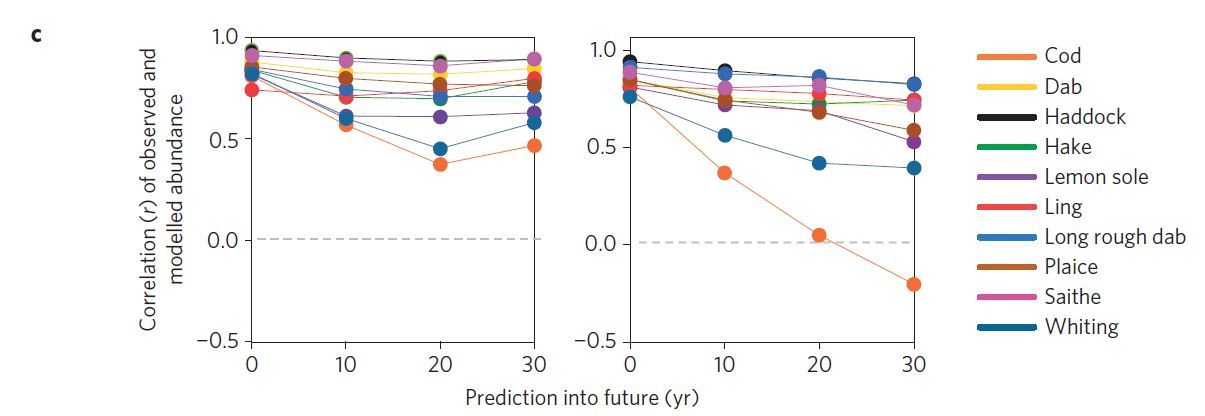 Figure 2.  Correlation between observed and predicted abundances using summer (left panel) and winter (right panel) survey data.  A value of 1 indicates perfect correlation.