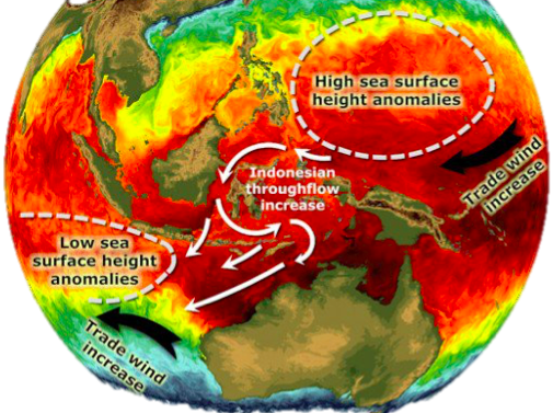 Indian Ocean keeps the Pacific cool
