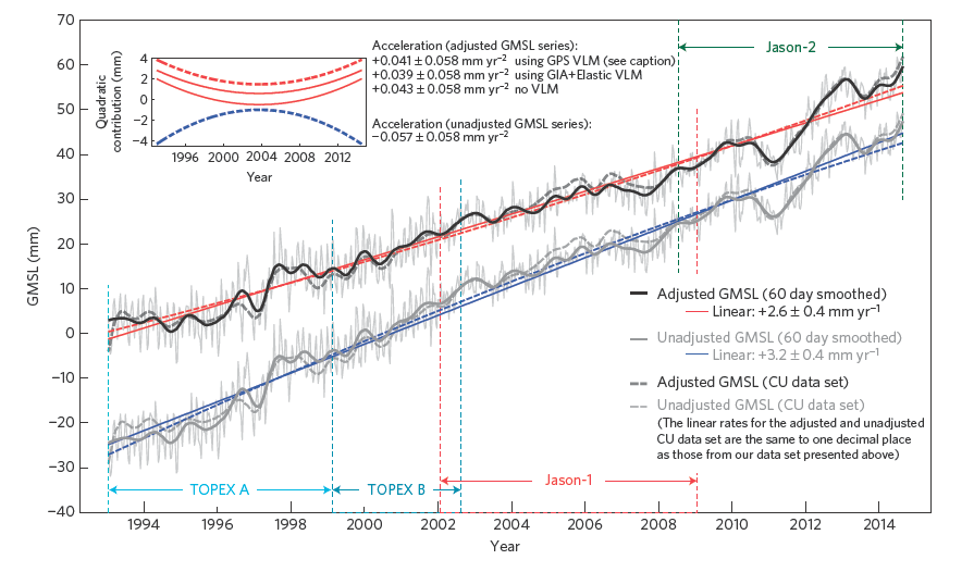 Figure 2. Adjusted and unadjusted sea level rise trends from satellite altimetry. Solid black line represents the bias drift adjusted sea level rise trend.  Thick grey line represents the unadjusted sea level rise trend.  Solid red (adjusted) and solid blue (unadjusted) lines are the resulting linear rise rates from 1994 – 2014.  The trends are arbitrarily offset for visualization purposes.  Grey dashed lines are results from a University of Colorado study, for comparison.  Top inset shows acceleration (red) resulting from the adjusted sea level trend, as compared to the deceleration (blue) recorded from the unadjusted satellite altimetry measurements. Figure 2. Adjusted and unadjusted sea level rise trends from satellite altimetry. Solid black line represents the bias drift adjusted sea level rise trend.  Thick grey line represents the unadjusted sea level rise trend.  Solid red (adjusted) and solid blue (unadjusted) lines are the resulting linear rise rates from 1994 – 2014.  The trends are arbitrarily offset for visualization purposes.  Grey dashed lines are results from a University of Colorado study, for comparison.  Top inset shows acceleration (red) resulting from the adjusted sea level trend, as compared to the deceleration (blue) recorded from the unadjusted satellite altimetry measurements.