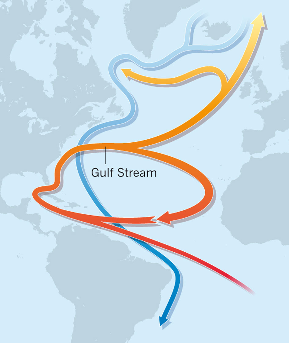 Figure 1. The Atlantic Meridional Overturning Circulation consist of a warm surface Gulf Stream (red) delivering heat northward and a cold deep-water return current (blue) (Marotzke, 2012)