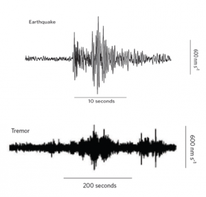 Figure 2. The two waveforms shown above are of an Earthquake and a Tremor. There are several noticeable differences, such as the duration of the events. (Peng, Gomberg 2010)