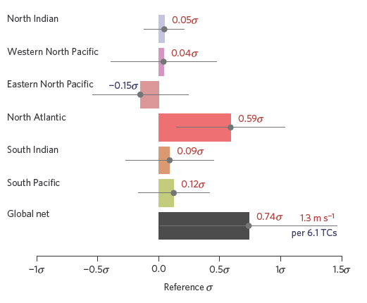Figure 2. The influence of each ocean to the global trade-off of frequency for intensity.  The North Atlantic contributes most strongly to the global trade-off of frequency for intensity of tropical cyclones over the past 30 years.