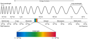 Figure 3:  Electromagnetic spectrum showing visible light range.  From:  https://www.studyblue.com/notes/note/n/module-3-waves-and-the-electromagnetic-spectrum/deck/9396586