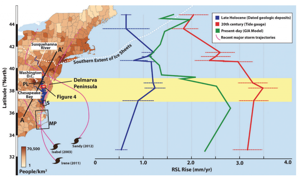 Figure 1. Map showing the Atlantic coast of the United States with population density by county placed alongside Late Holocene (blue) and 20th century (red) RSL rise curves. The yellow shaded region brackets area of highest RSL rise on the Atlantic coast. The dotted white line indicates the maximum extent of the Laurentide ice sheet. Magenta lines indicate tracks of major recent storms. Credit: DeJong et al., 2015.