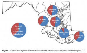 Figure 3: The breakdown of mislabeled crabs cakes by region during this 2014 investigative study. The study-wide result is represented by the pie chart in the bottom left corner.
