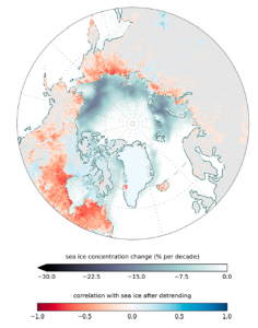 Figure 2: The top color bar in dark blue depicts the decade long decrease in sea ice extent. The bottom color bar (hot to cold) depicts the detrended linear correlation between sea ice area and methane emissions. A strong negative correlation (red) indicts that more methane is emitted where sea ice decreases.