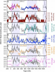 Figure 3) The frequency of KNI-51 flood events (panel A, grey in other panels) is well-matched with cyclone/hurricane activity (colored lines) at sites in Florida (B), Belize (C) and Puerto Rico (D). Additionally, records of El Niño and La Niña events from fossilized biological materials (E and F) correspond with tropical storm activities. La Niña events, favoring tropical cyclone formation, are shaded blue throughout the graph.
