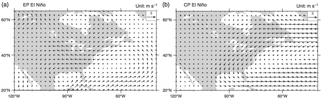Figure 3. Difference from average wind conditions for eastern Pacific El Niños (left) and central Pacific El Niños (right). (Figure 9a and 9b in paper)