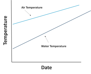 Figure 4: Time series of water temperature (circles) and air temperature (triangles) in a Baltimore waterway. Note that water temperature is increasing at a faster rate.