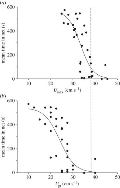 Fig. 5. The relationship between swimming performance and total time spent in the trawl net. (a) Fish with greater maximum burst speed, Umax (anaerobic swimming, top horizontal axis), tended to spend less time in the trawl (vertical axes). The same was true for (b) fish with greater maximum sustained swimming speed, Ugt (aerobic swimming, bottom horizontal axis). The dashed line represents the speed of the trawling net, which is typically set at a high speed to fatigue fish by forcing burst swimming. Adapted from Killen et al., 2015.