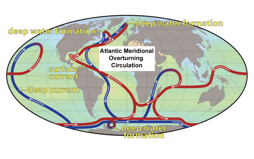 Figure 1. Atlantic Meridional Overturning Circulation is part of the global ocean conveyor belt. This system of currents is responsible for the formation of water masses and the transport of heat throughout the global ocean.