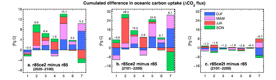 """Figure 3: the difference in CO2 absorbed by the ocean in the climate engineering scenarios vs. """"business as usual"""" scenarios. The letters in the legend indicate the months of the year."""