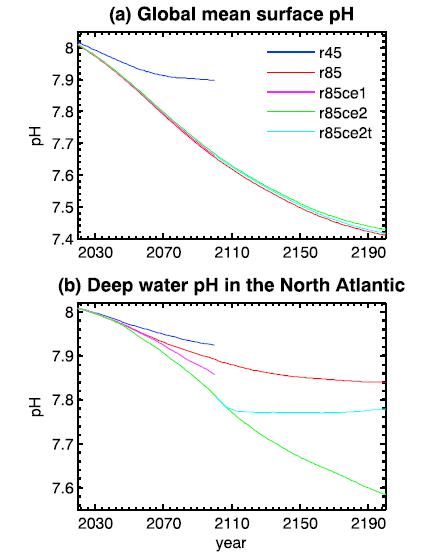 Figure 4: changes in the pH (indicating ocean acidification) of surface and deep water in the North Atlantic under the various climate scenarios. Climate engineering has little effect on the surface water but worsens acidification in the North Atlantic deep water.