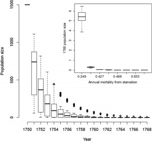 Fig.4: Model predictions of sea cow population decline in the Commander Islands. Inset: Prediction of final year population sizes based on differing mortality rates.
