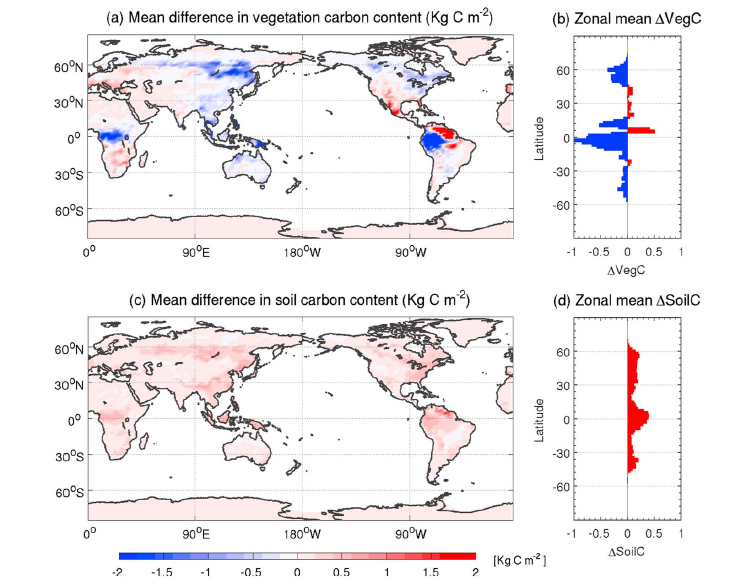 """Figure 5: difference in the amount of CO2 absorbed by plants and soils in the climate engineering scenario vs. the """"business as usual"""" scenario."""