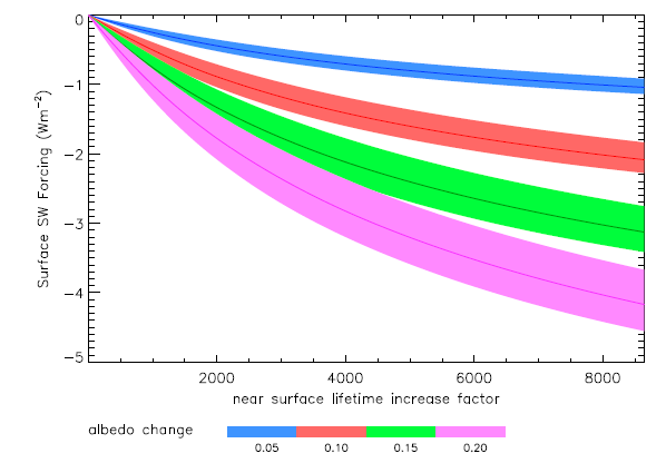 Figure 1: the relationship between the increase in the life of bubbles and the amount it could cool the planet. The different colors indicate the fraction of light reflected by microbubbles.
