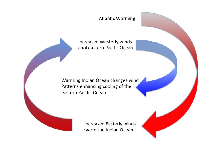 Figure 2. Climate feed back. An initial warming of the Atlantic Ocean causes increased easterly winds over the Indian Ocean. As a result the Indian Ocean warms, causing a secondary change in winds. Increased westerly winds over the Indian Ocean and western Pacific and increased easterly winds over the eastern and central Pacific lead to enhanced cooling of the eastern Pacific Ocean.