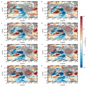 Figure 3: The Pacific Extreme Pattern (PEP) at lead times of 50 (a), 40 (b), 30 (c), 20 (d), 15 (e), 10 (f), 5 (g) and 0 (h) days. The PEP itself consists of the horizontal blue-red-blue pattern across the green box, indicating cooler-than-average, warmer-than-average, cooler-than-average waters. The black lines are atmospheric pressure indicators, which showed scientists how the ocean affected weather patterns that then moved East across the country.