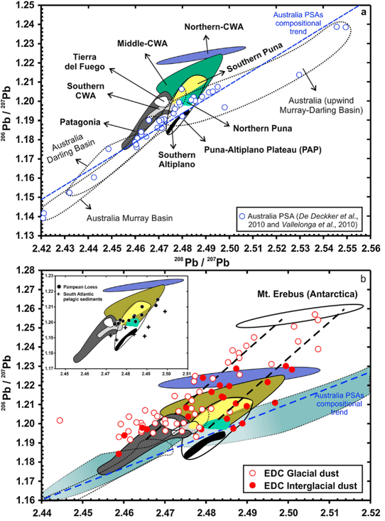 Figure 4: The lead isotope composition of dust samples collected from the source regions (top) and the ice cores (bottom). The blue line and blue dots in the top panel show the composition of dust collected from Australia, while the colored shapes show the range of lead isotope values for the various South American sources. The isotopic composition of the samples from the ice cores (red points in the bottom panel) are closer to the South American than Australian sources and can be explained by mixing between these and local Antarctic dust. From Gili et al. 2016