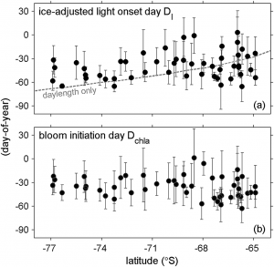 Figure 2 from Li et al. (2016). The top panel shows day of year of light onset (0 is January 1st), as a function of latitudes and the lower panel shows bloom initiation day as a function of latitude.
