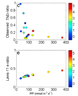 Figure 3: correlation between primary production (PP) and the fraction of production that is exported to the deep ocean (y-axis). The top figure is the relationship in the Southern Ocean, where more production led to less export, and the bottom figure shows studies from the rest of the world where more production led to more export. From Le Moigne et al. 2016.