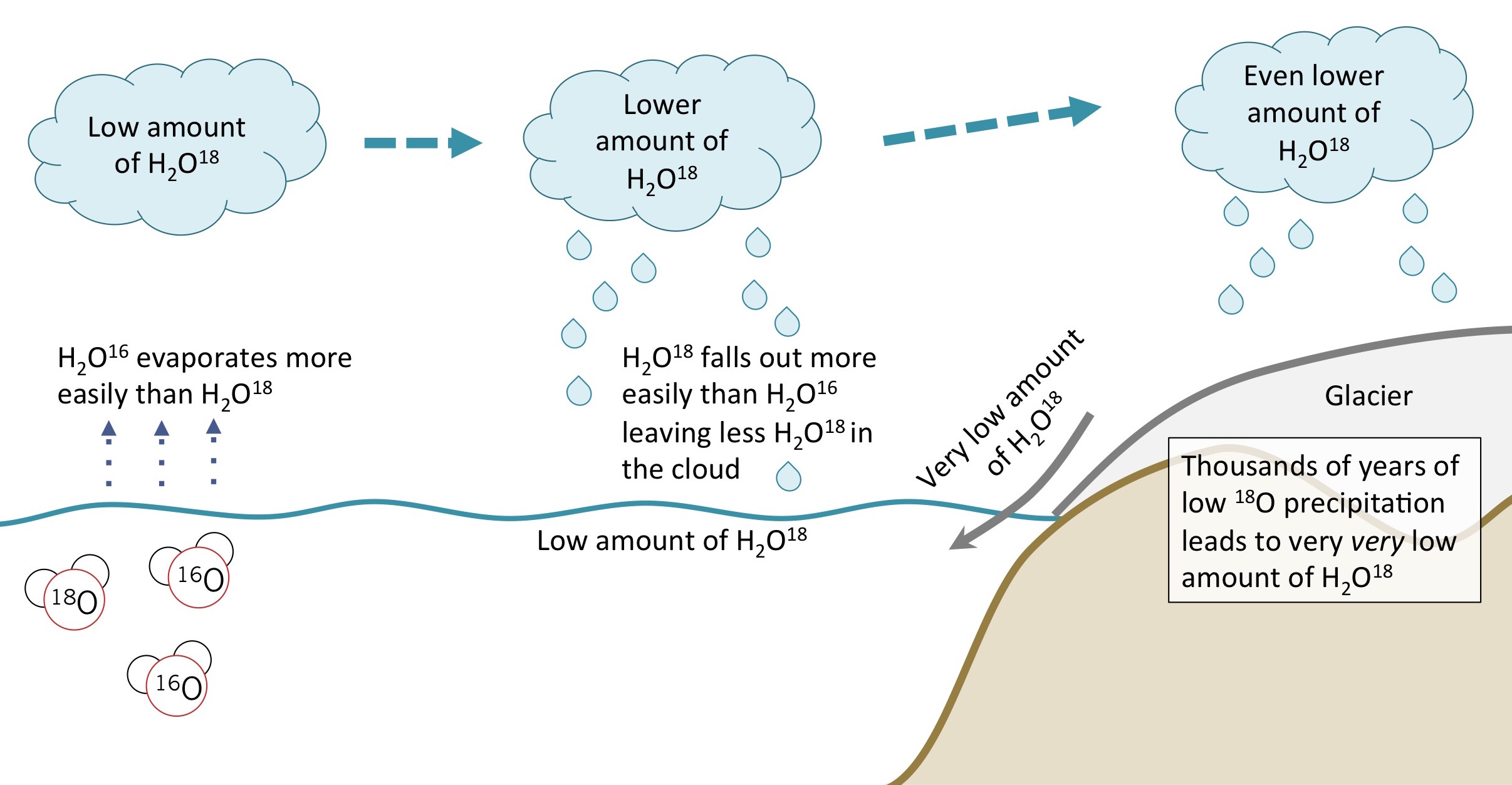 Figure 3. The isotopic fraction of oxygen in water changes as water moves from low to high latitudes in clouds. Clouds that formed in low latitudes and lost water along the way have a very low isotopic weight by the time they reach Antarctica. This makes precipitation that falls on Antarctica, and the glaciers that form over tens of thousands of years, very isotopically light.