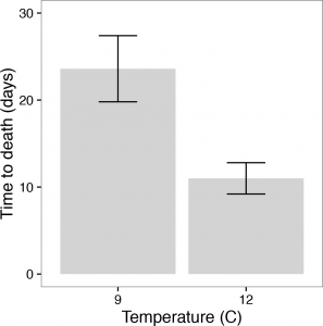 Fig 2: Average time-to-death for the sea stars in each temperature tank, with error bars. (After Kohl et al.)