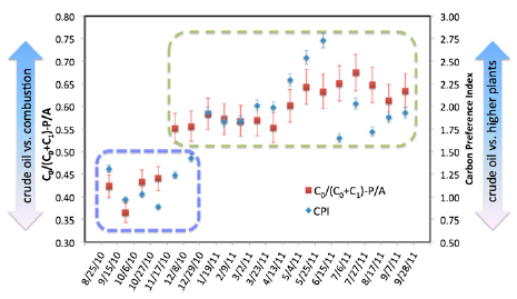 Figure 4: composition of PAHs (left, red), and the alkane distribution (carbon preference index; right and in blue). For 5 months after the spill, the sediment trap contained oil from the spill. After that most came from plants and algae.