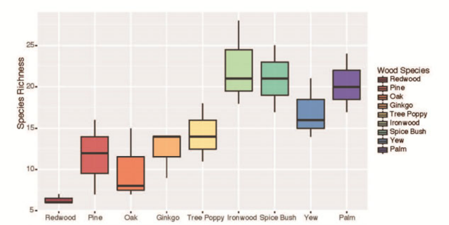 Figure 1: Species Richness on each type of wood is a marker that indicates how biodiverse the community is.